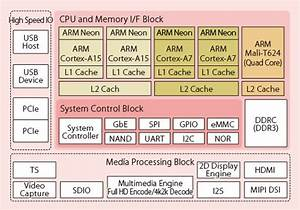 Fujitsu Mb86s70 And Mb86s73 Arm Cortex A15  U0026 A7 Processors