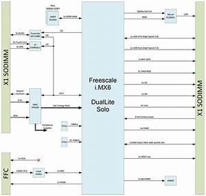 Nxp  Freescale I Mx 6 Based Arm Computer Module