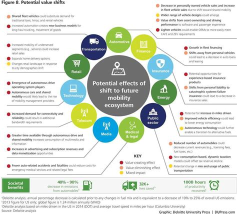 Potential effects of shift to future mobility ecosystem