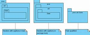 Uml  What Is Package Diagram  How To Use It