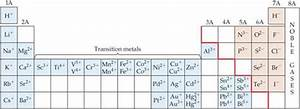 Ionization Chart Of Elements Metals Nonmetals And Metalloids Periodic Properties Of