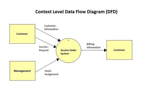 i need help drawing a level 2 data flow diagram