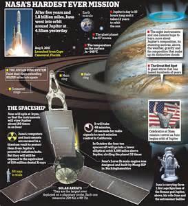 NASA Juno Mission Jupiter