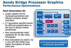Sandy Bridge Graphics
