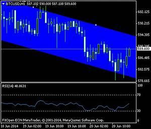 Chart Btcusd H1 2014 06 20 14 00 Utc Fxopen Investments