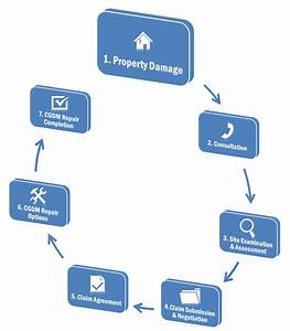 Health Insurance Claims Process Flow Diagram