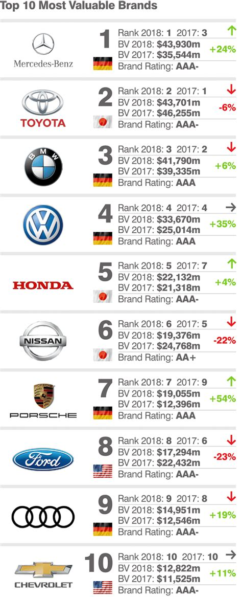 Top 10 Most Valuable Car Brands Mercedes Takes Pole