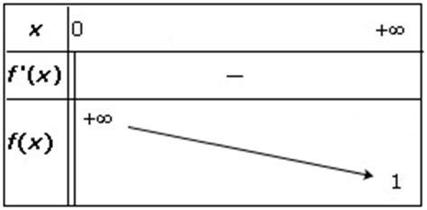 Cours de maths 1re ES - Dérivée et sens de variation d'une fonction - Maxicours.com