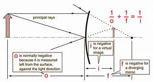 Ray Diagrams For Mirrors  With Images