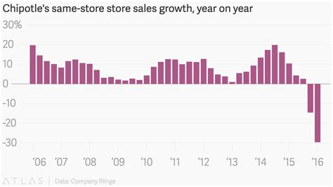 Chipotle's same-store store sales growth, year on year