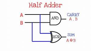 What Is Half Adder