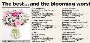 Interflora flops in battle of the Mother's Day bouquets ...