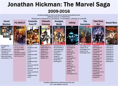 jonathan hickman marvel reading guide   style