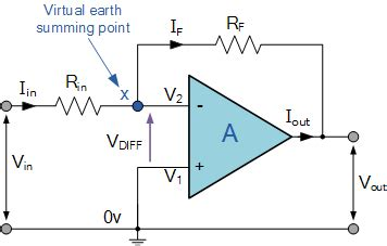Inverting Operational Amplifier The Amp