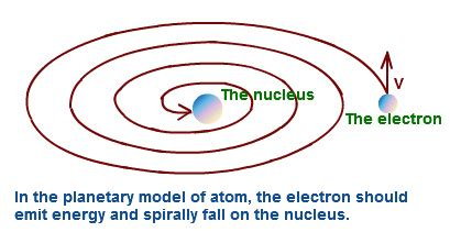 Rutherford's Atomic Model: