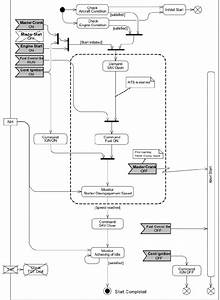 Activity Diagram For Manual Ground Start