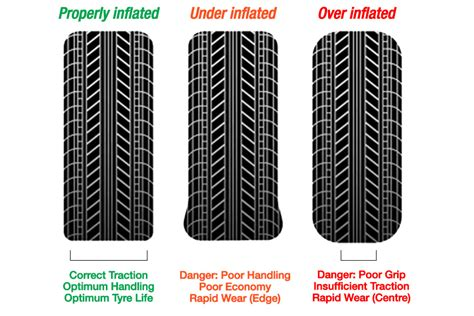 Essential Tyre Pressure Tips For 4wds