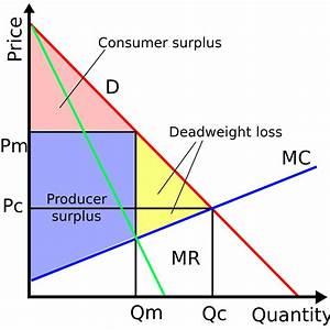 File Monopoly-surpluses Svg