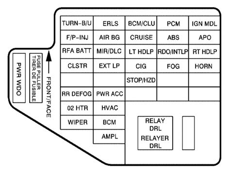 2006 Grand Fuse Box Diagram by 2006 Pontiac Grand Prix Fuse Panel Diagram Wiring Forums