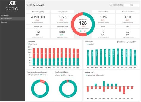 hr metrics dashboard template excel dashboards