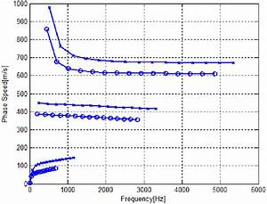 Phase Speed Of The 1st Structural Wave  1st Acoustical