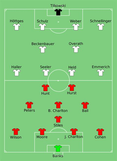 Barcelona Vs Arsenal 2006 Lineups