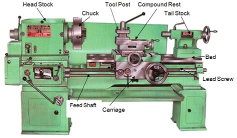 - Types And Working Of Lathe Machine