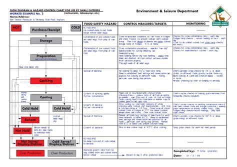 haccp cuisine sle chart templates haccp flow chart template free