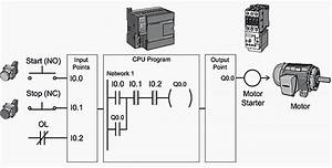 Basic Plc Program For Control Of A Three