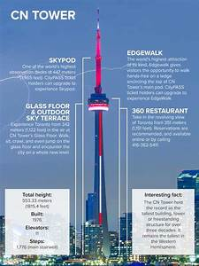 Visiting the cn tower what you need to know citypass for How many floors in the cn tower