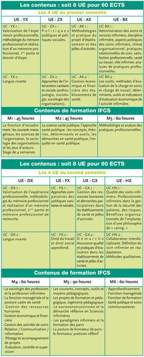 cadre de sante formation cadre de sant 233 cadre de m 233 tier fonction du cadre infirmier formation
