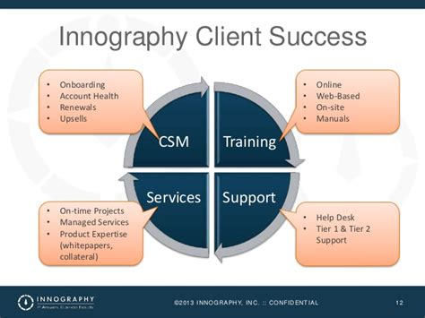Csm Help Desk by Client Success Journey Presented By Innography At Totango Tour