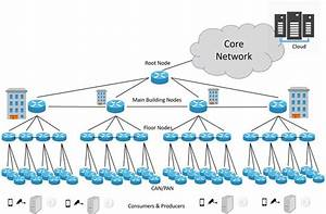 Reference Campus Network Topology