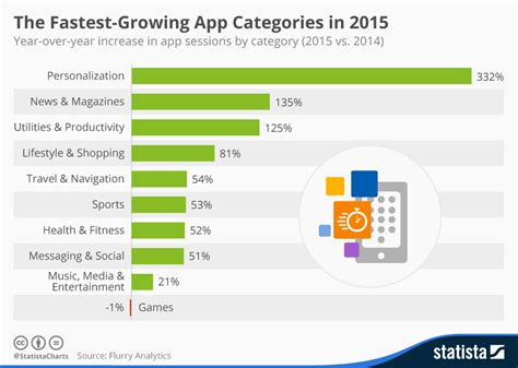 healthcare marketplace phone number chart the fastest growing app categories in 2015 statista