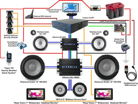 wiring diagram car stereo system gallery for car sound system diagram car sound noise