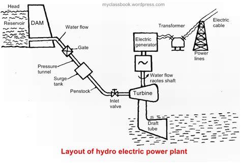 working  hydroelectric power plant myclassbookorg