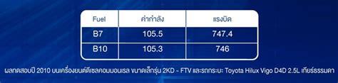 Smart energy ตอน lineman kitchen@ptt station แห่งแรกในประเทศไทย. PTT Station ประกาศเป็นผู้นำร่องพร้อมจำหน่าย PTT UltraForce Diesel B10 น้ำมันดีเซลมาตรฐานใหม่ ...