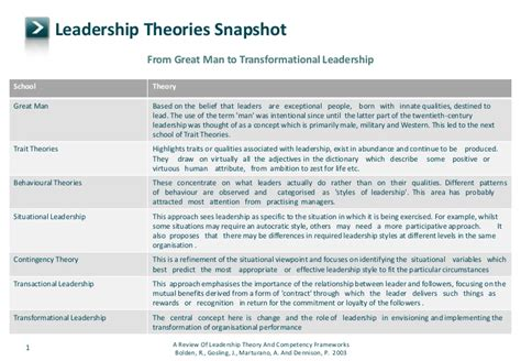 leadership theories snap shot