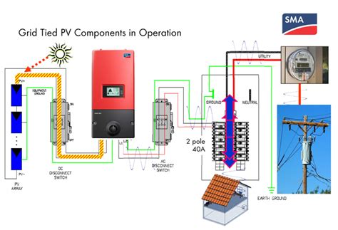 Basic Home Wiring Diagram Solar by Home Solar 6 0kw Sma Grid Power System