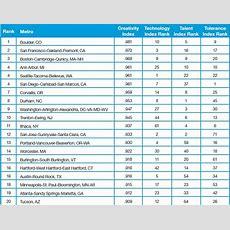Creativity Index  Martin Prosperity Institute