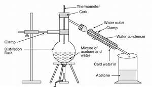 Define Distillation  What Type Of Mixture Can Be Separated