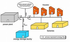 Grid energy storage - Wikipedia