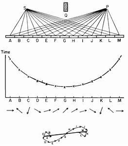 Optics - Explain Reflection Laws At The Atomic Level