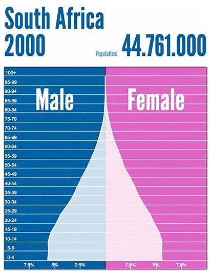 Population Pyramid 2100 Africa South Decline Russia