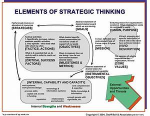 elements of strategic thinking design thinking With developing a strategic plan template