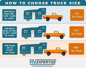 5th Wheel Towing Capacity Chart Ultimate Towing Guide