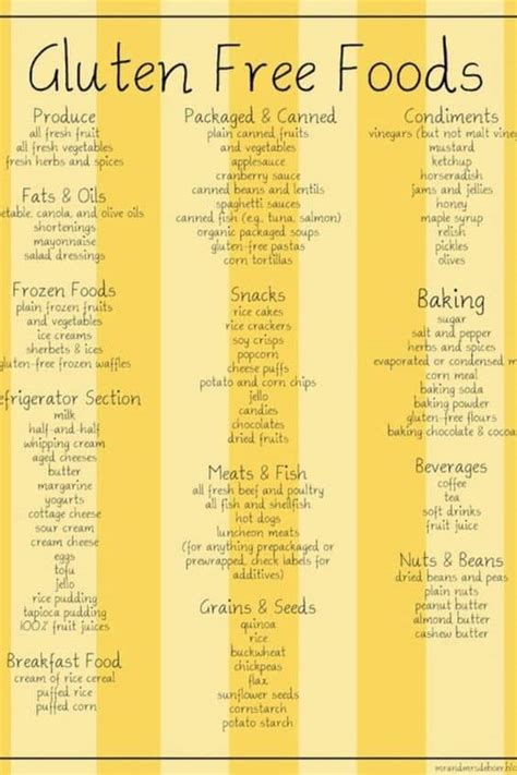 gluten intolerant  signs  symptoms
