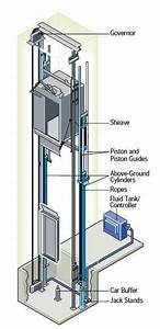 Hydraulic Elevators Basic Components