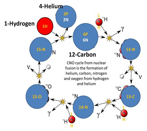 what are stars formed from how are or were chemical elements formed created changed