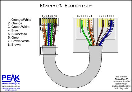 Layer Ethernet Cable Used Two Ways Network